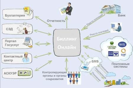 Интеграция РАИС «Биллинг Онлайн» с системами ЖКХ