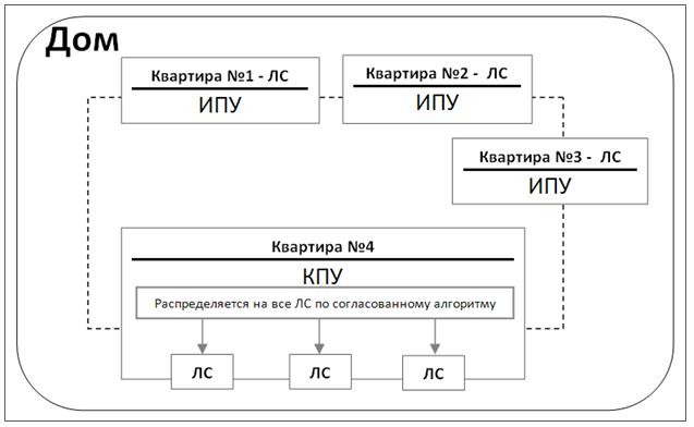 Схема подключения приборов учета по многоквартирному дому