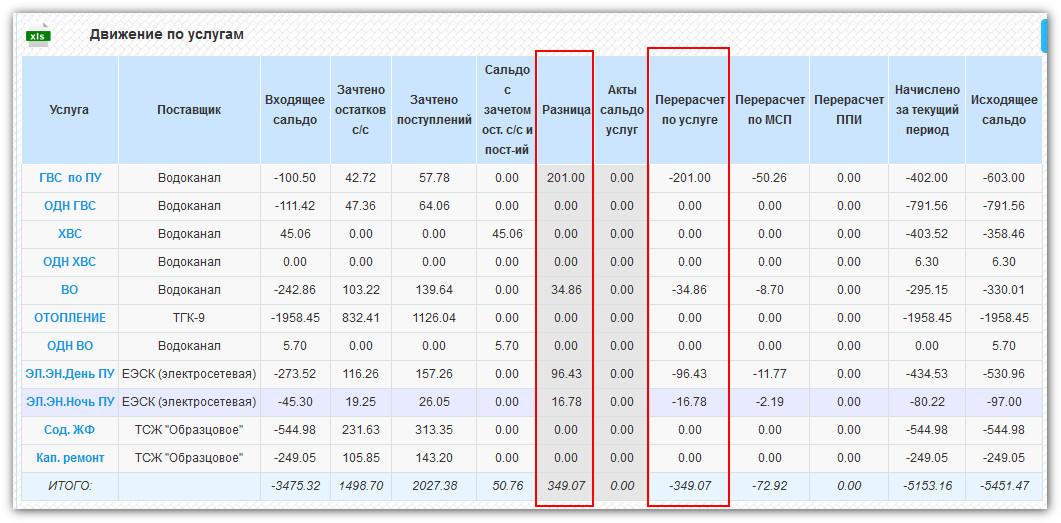 Результаты перерасчета начислений квартплаты прошлых периодов в параметрах лицевого счета