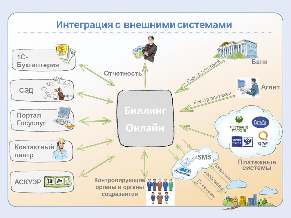 Интеграция расчетной системы с внешними системами